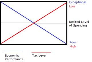 Force Visualizatoin of Taxation & Economic Performance